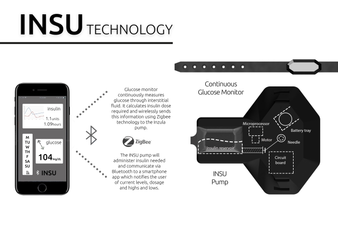 INSU Technology Poster
